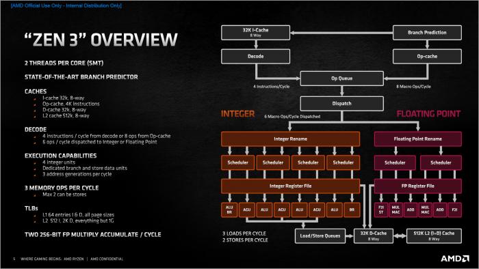 Überblick zu Zen3 (Bild: AMD)
