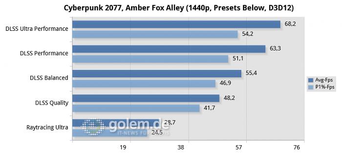 Ryzen 7 3800XT, Geforce RTX 3070 FE, Win10 v2004, Geforce 460.79 (Bild: Golem.de)