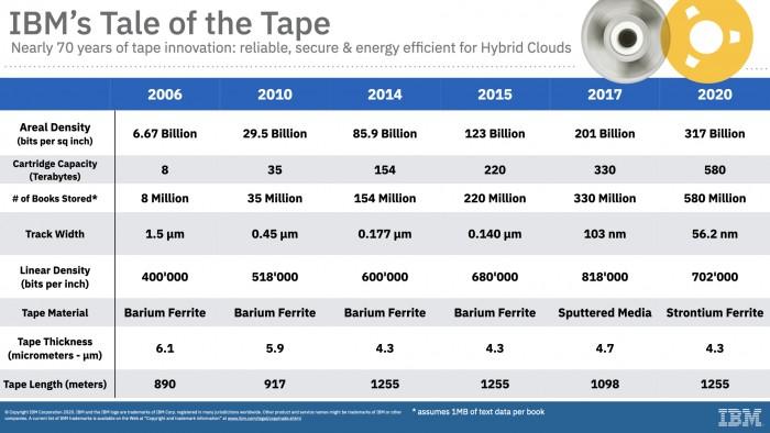 Tape-Entwicklung (Bild: IBM)