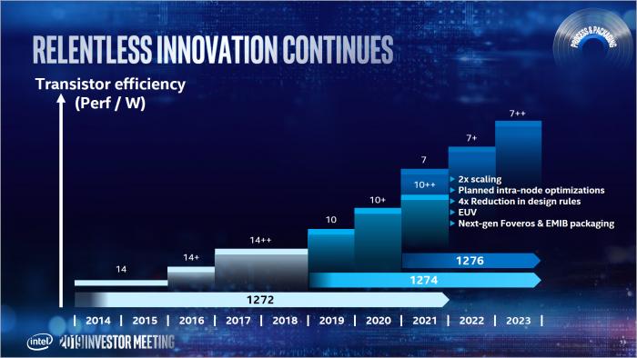 Diese Roadmap von Mai 2019 ist veraltet, 7 nm wurde verschoben. (Bild: Intel)