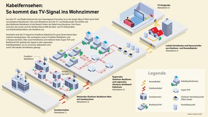 Die Netzebenen im Kabelfernsehen (Bild: Vodafone Deutschland)