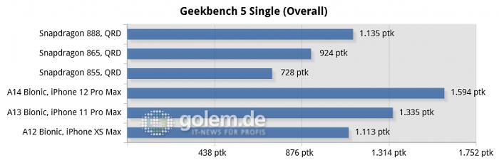 QRD (888, 865, 855), iPhone 12 Pro Max (A14), iPhone 11 Pro Max (A13), iPhone XS Max (A12)