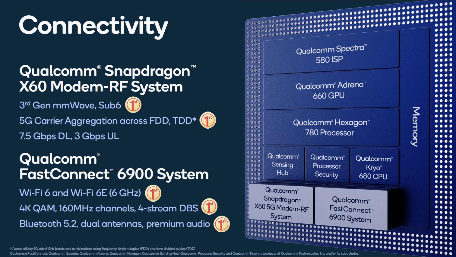 Snapdragon 888 im Detail: Der glückliche 5-nm-Prozessor - Modem des Snapdragon 888 (Bild: Qualcomm)