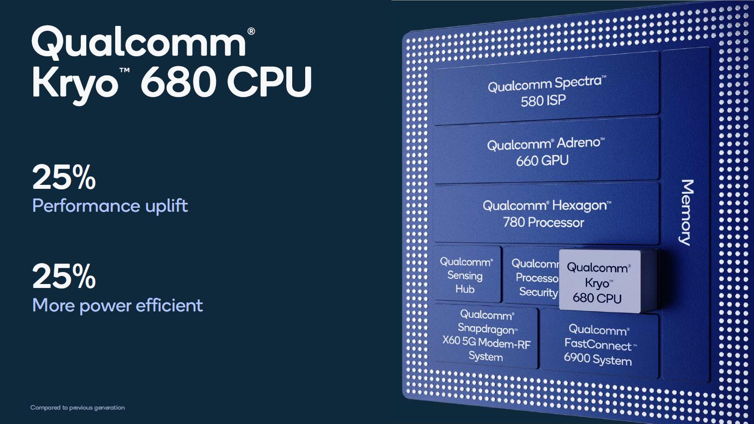 Snapdragon 888 im Detail: Der glückliche 5-nm-Prozessor - CPU-Kerne des Snapdragon 888 (Bild: Qualcomm)