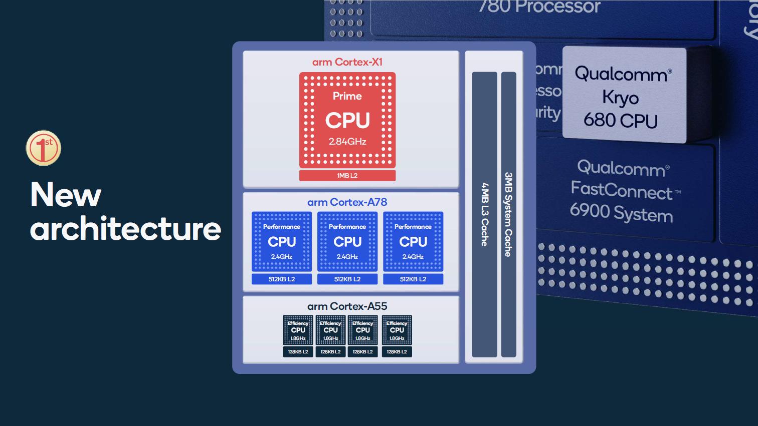 Snapdragon 888 im Detail: Der glückliche 5-nm-Prozessor - Neu sind ein Cortex-X1 und drei Cortex-A78. (Bild: Qualcomm)
