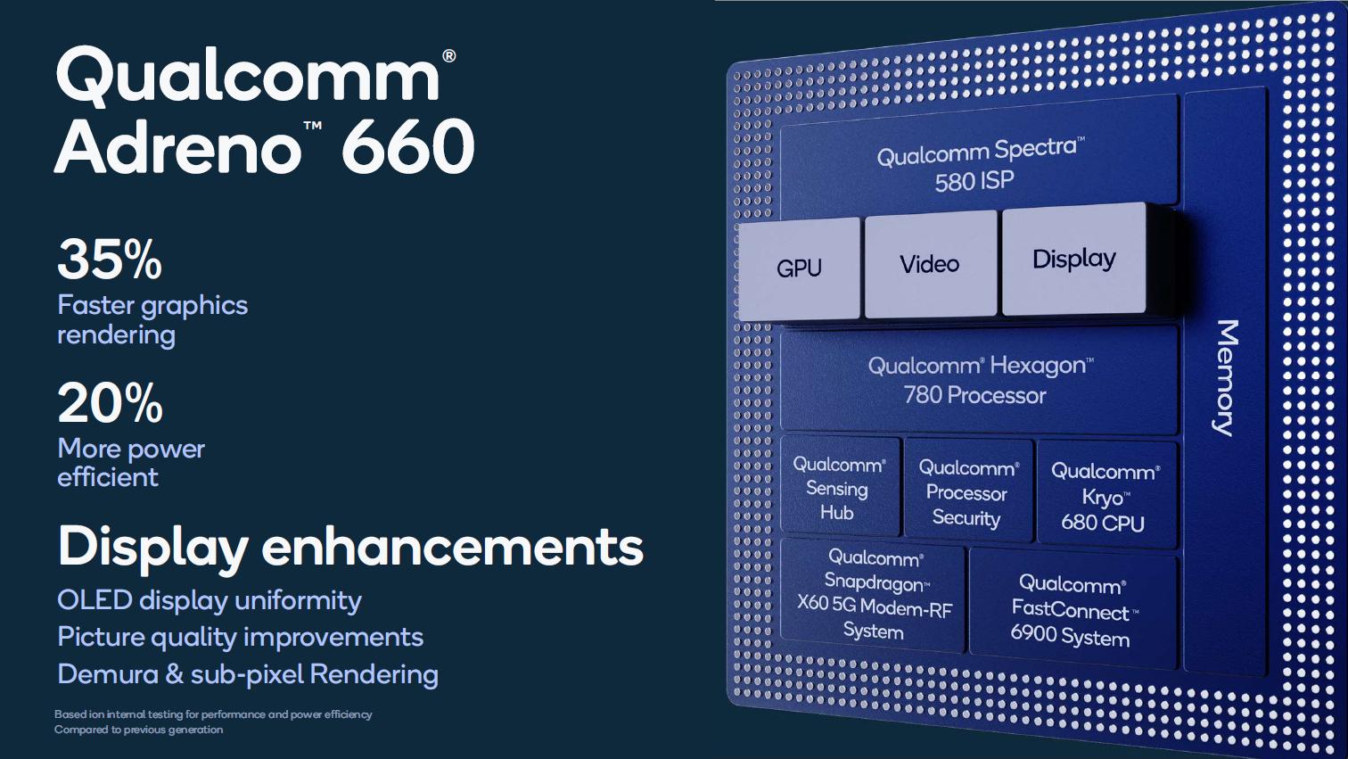 Snapdragon 888 im Detail: Der glückliche 5-nm-Prozessor - Die Adreno 660 soll ein Drittel schneller sein. (Bild: Qualcomm)