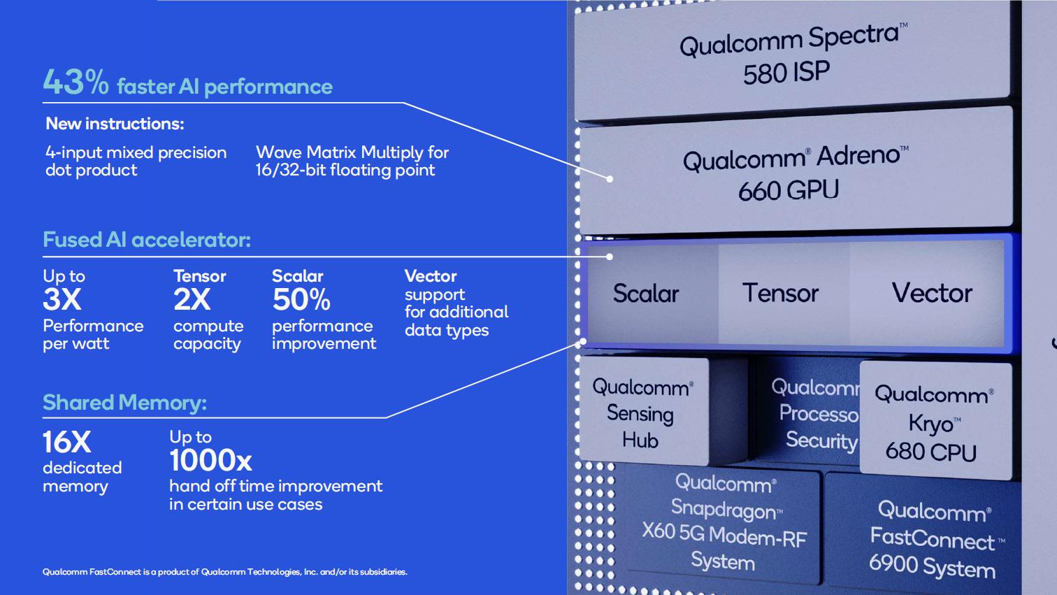 Snapdragon 888 im Detail: Der glückliche 5-nm-Prozessor - Somit steigen Leistung und Effizienz. (Bild: Qualcomm)