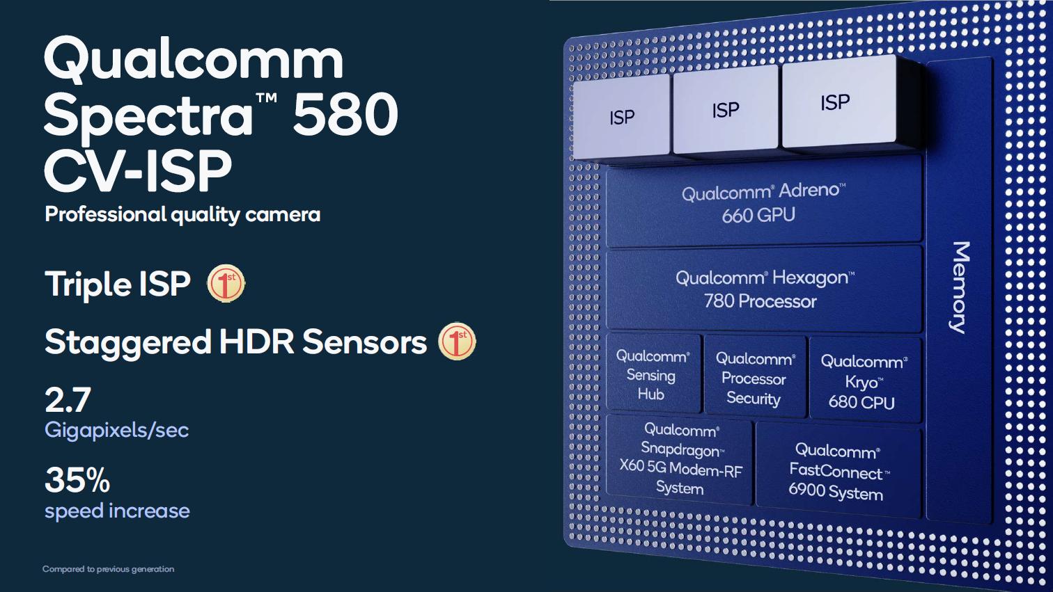 Snapdragon 888 im Detail: Der glückliche 5-nm-Prozessor - Der Bildprozessor liefert 2,7 GPix/s ... (Bild: Qualcomm)