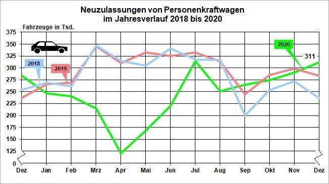 Neuzulassungen bei Pkw 2018 - 2020 (Bild: Kraftfahrtbundesamt)