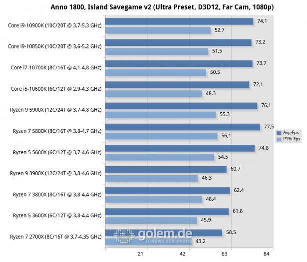X570, Z490, RTX 3080, 32GB, Win10 v2004 (Bild: Golem.de)