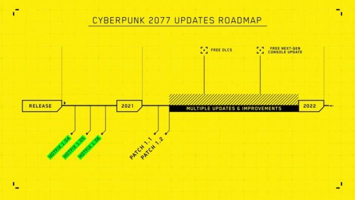 Cyberpunk 2077: die Roadmap (Bild: CD Projekt)