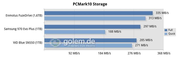 Ryzen 7 5800X, 32GB DDR4-3200, Asus B550, Win10 20H2 (Bild: Golem.de)