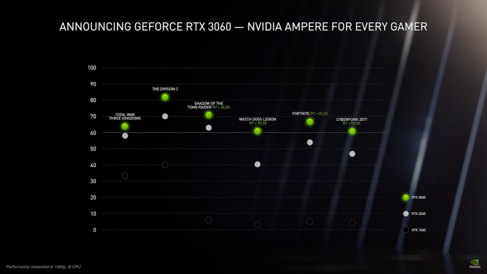Performance der Geforce RTX 3060 (Bild: Nvidia)