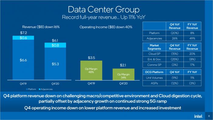 Details zur Data Center Group (Bild: Intel)