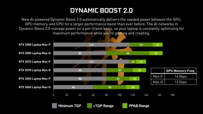 TGP und Boost der Geforce RTX 3000 Mobile (Bild: Videocardz)