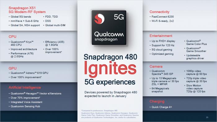 Überblick zum Snapdragon 480 (Bild: Qualcomm)