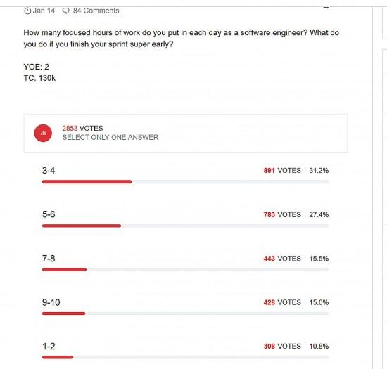 Die Blind-Umfrage im Screenshot (Golem.de)