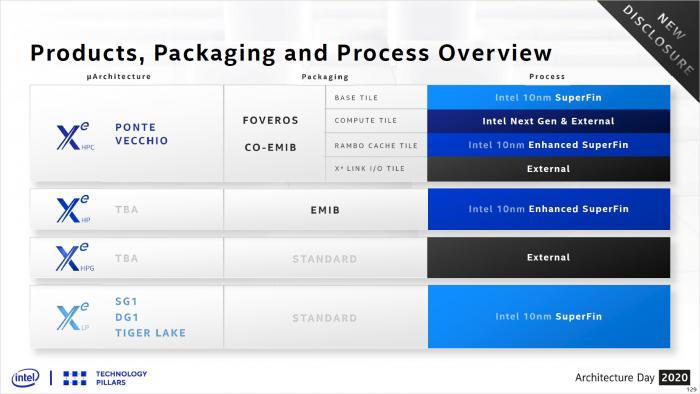 Das Design besteht aus mehreren Chiplets und 2.5D/3D-Stacking. (Bild: Intel)