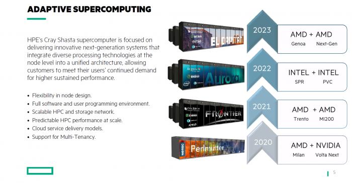 Übersicht kommender Supercomputer (Bild: HPE)
