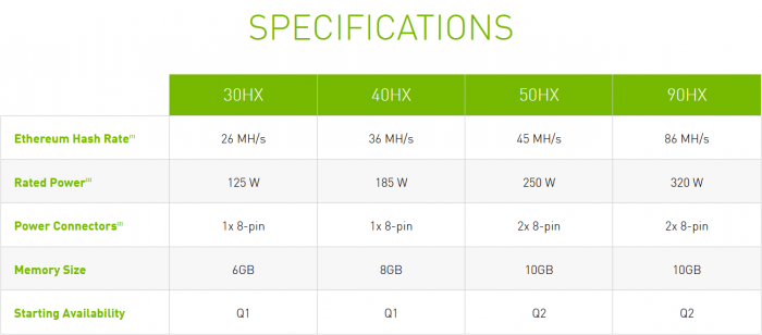 Überblick zu den CMP HX (Bild: Nvidia)