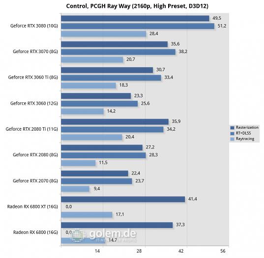 Ryzen 9 3900XT, 32 GByte DDR4-3200-CL14, Windows 10 v2004, Geforce 461.64, Radeon Software 20.11.2 (Bild: Golem.de)