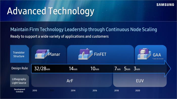 Roadmap der Fertigungsprozesse (Bild: Samsung Foundry)