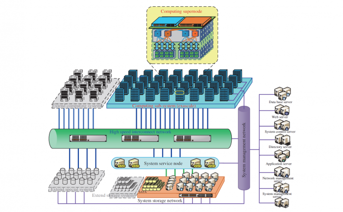 Blockdiagramm von Sunways Exascale-System (Bild: NRCPC)