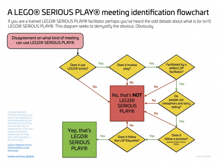Was ist Lego Serious Play? LSP-Facilitator Sean Blair erstellte zur Beantwortung der Frage ein eingängiges Flowchart (Quelle: Sean Blair/serious.global https://www.serious.global/Blog/?post_id=6)