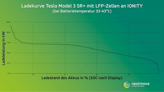 Ladekurve Model 3 SR+ mit LFP-Akku (Bild: Nextmove)