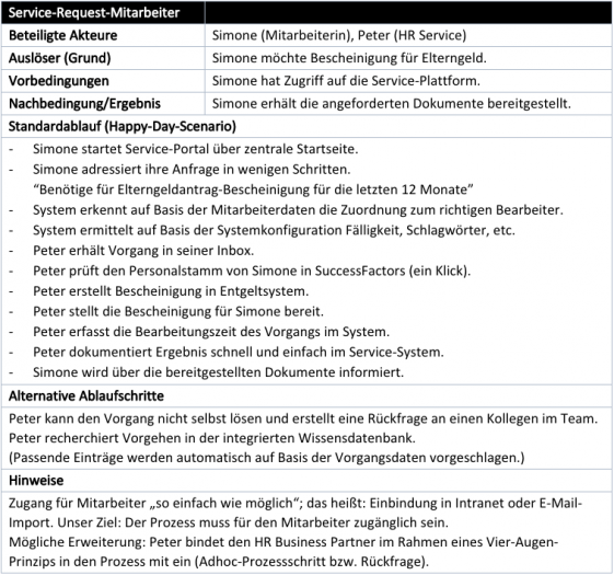 Ein Happy-Day-Szenario (Tabelle: Markus Kammermeier)
