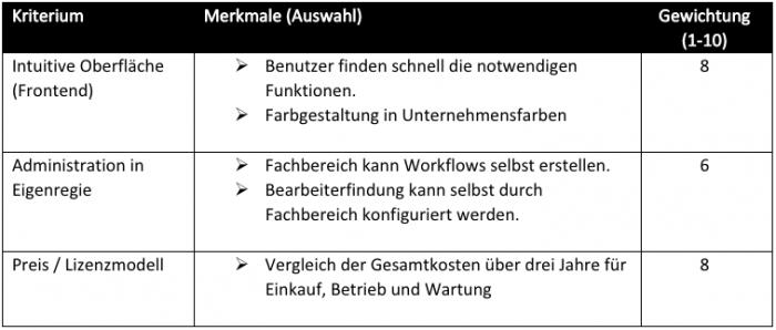 Die Kriterien für die Softwareauswahl und ihre Gewichtung (Tabelle: Markus Kammermeier)