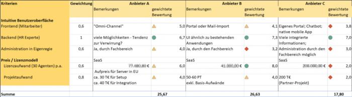 Die Bewertungsmatrix für die drei Anbieter in der engeren Auswahl (Tabelle: Markus Kammermeier)