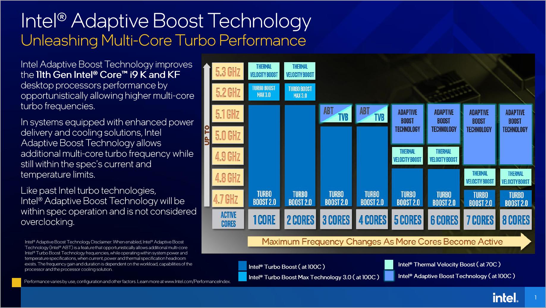11th Gen Core: Das kann Intels Rocket Lake -