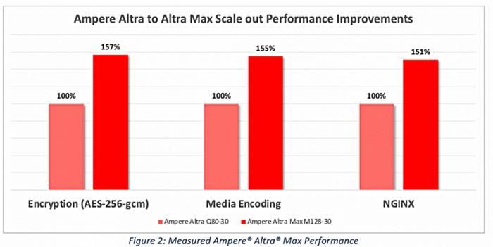 Altra Max M128-30 gegen Altra Q80-30 (Bild: Ampere Computing)