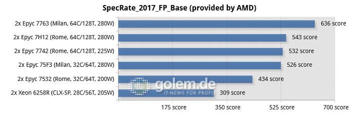 Benchmarks von Epyc 7002/7003 und Intel Xeon, bereitgestellt von AMD (Bild: Golem.de)
