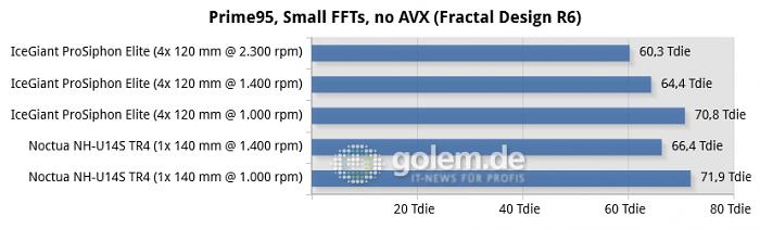 Threadripper 3990X, MSI TRX40 Creator, 32 GByte DDR4-3200, Geforce RTX 3060 Ti, Win10 20H2 (Bild: Golem.de)