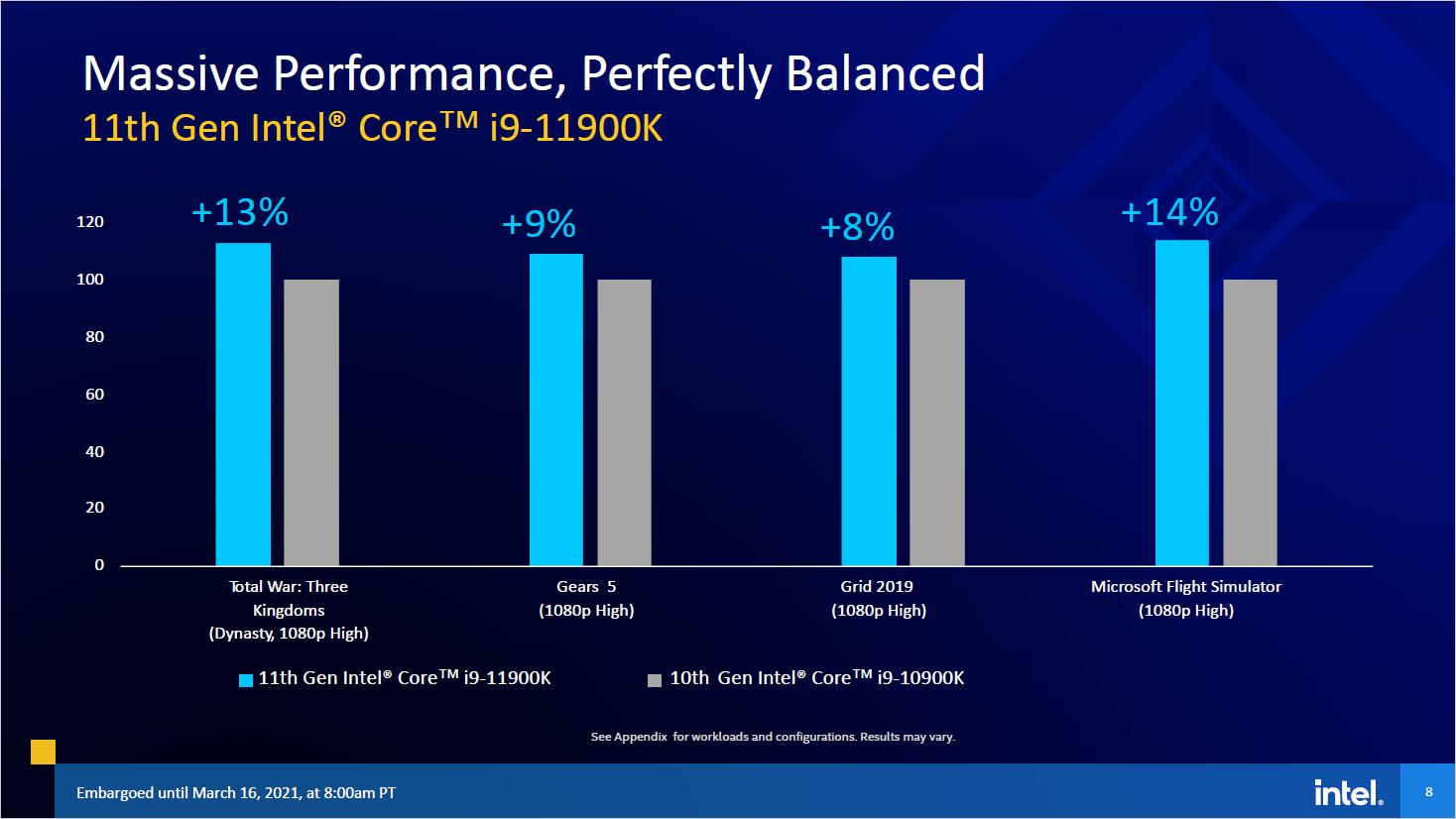 11th Gen Core: Das kann Intels Rocket Lake - Core i9-11900K vs Core i9-10900K (Bild: Intel)