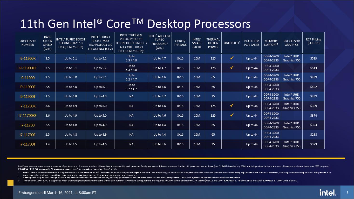 11th Gen Core: Das kann Intels Rocket Lake - Spefikationen von Rocket Lake S als i9/i7 (Bild: Intel)