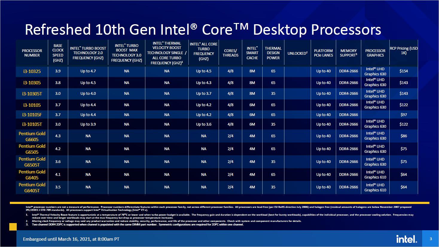 11th Gen Core: Das kann Intels Rocket Lake - Spefikationen von Comet Lake S Refresh (Bild: Intel)