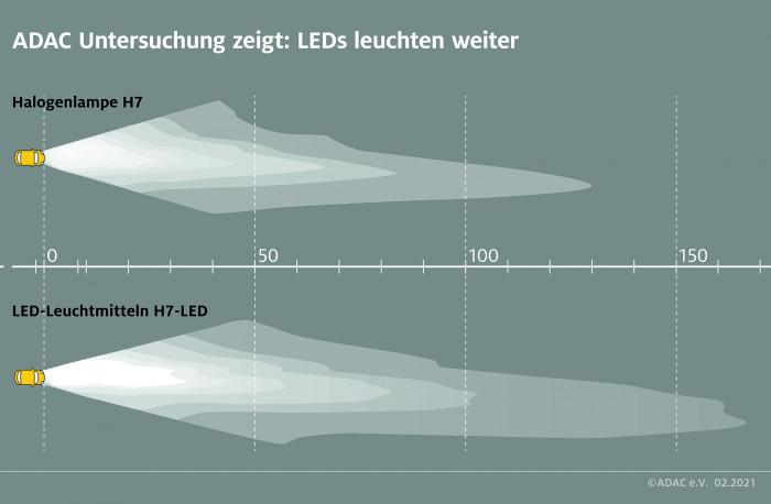 Osram Night Breaker H7 (unten) im Vergleich zu einer klassischen Halogenleuchte (oben) (Bild: ADAC)