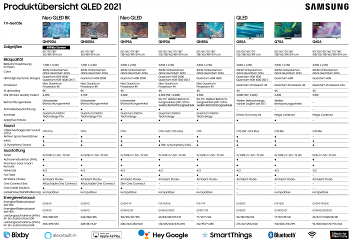 Die Samsung-QLED-Modelle im Überblick (Bild: Samsung)
