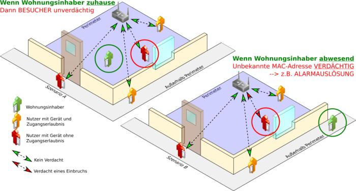 Projekt Wachmann (Bild: Universität Bonn)