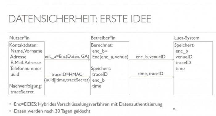 Eine doppelte Verschlüsselung der Kontaktdaten soll den Datenschutz bei der Luca-App garantieren. (Grafik: Luca App/Screenshot: Golem.de)
