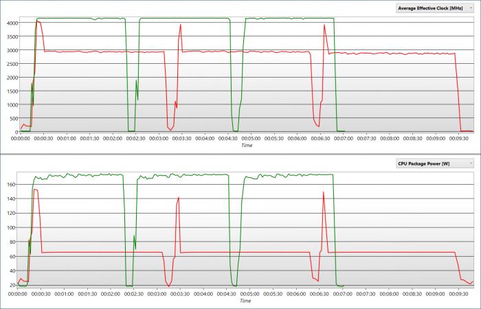 Ohne Power-Limits genehmigt sich der Core i5-11400F in Blender über 170 Watt. (Bild: Golem.de)