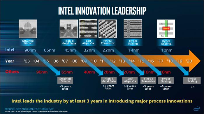 2017 sah sich Intel selbst noch drei Jahre in Front. (Bild: Intel)