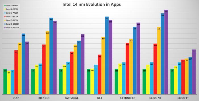H97, Z270, Z390, Z490, Z590, RTX 3080, 32GB DDR3/DDR4, Win10 20H2 (Bild: Golem.de)