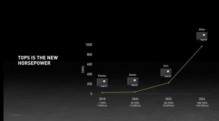 Roadmap mit Drive Atlan (Bild: Nvidia)