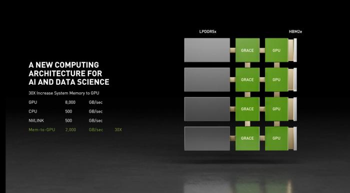 Grace bindet GPUs per NV-Link 4.0 an. (Bild: Nvidia)