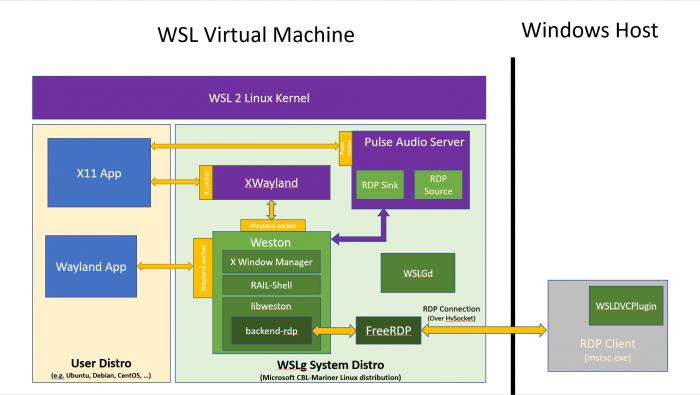 Schema des WSL mit GUI. (Bild: Microsoft)
