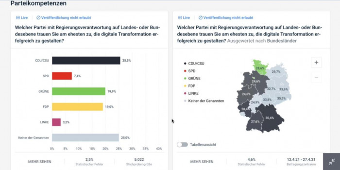 (Grafik:Civey/Screenshot: Golem.de)